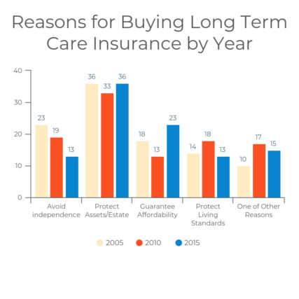 Long Term Care Insurance Definition Costs Policy Types ALTCPorg Interesting Long Term Care Insurance Quotes