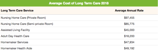 average annual cost of long term care 2017